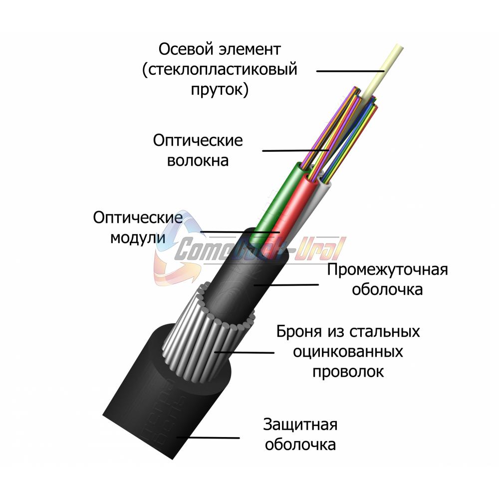 Кабель оптический для прокладки в грунт ИКБ-М4П-А12-7,0кН