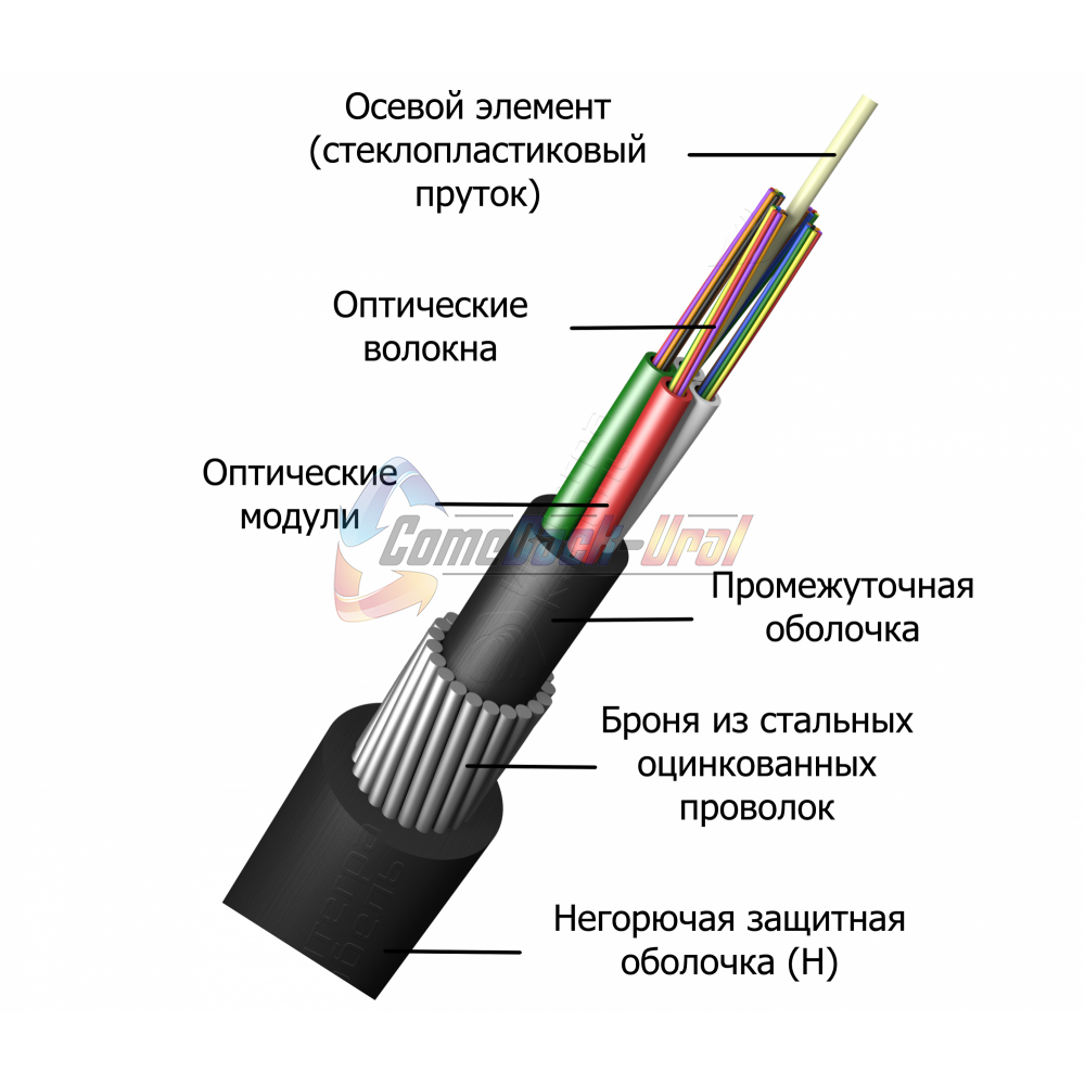 Кабель оптический для прокладки в грунт ИКБН-М6П-А64-7,0кН