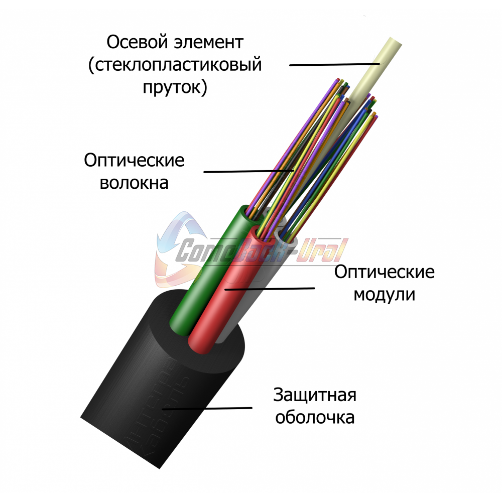 Кабель оптический для прокладки в трубопроводе ИКнг(А)-HF-М4П-А12-2.7