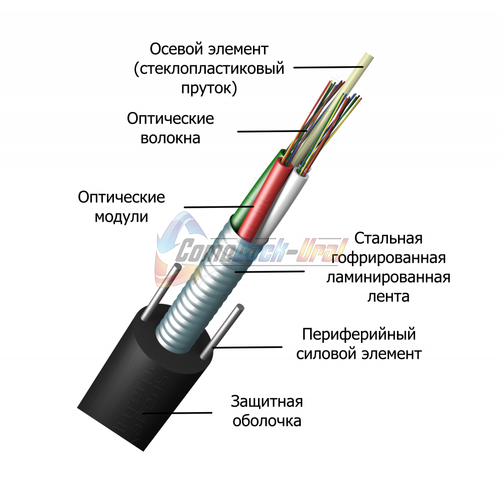Кабель оптический для прокладки в канализацию ИКСЛ-М6П-А64-2.7